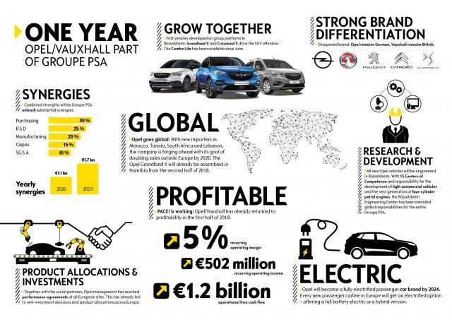 Прикачено изображение: Opel-1-Year-PSA-503973.jpg